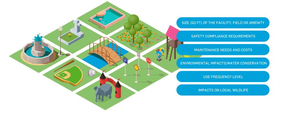 Strategic asset managemenent plannng for parks